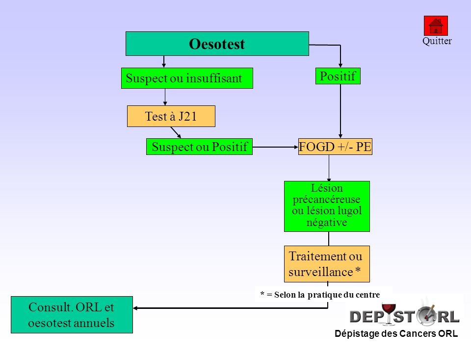 Oesotest Suspect ou insuffisant Positif Test à J21 Suspect ou Positif