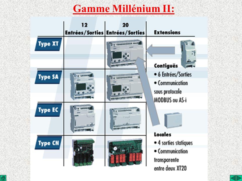 Gamme Millénium II: