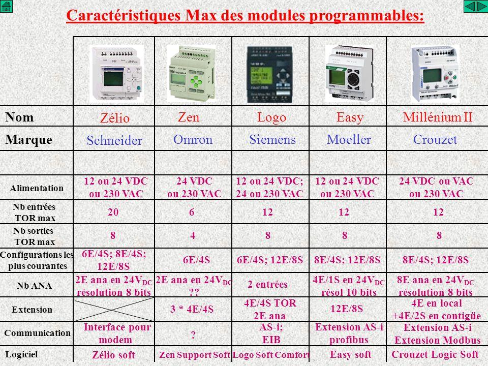 Caractéristiques Max des modules programmables: