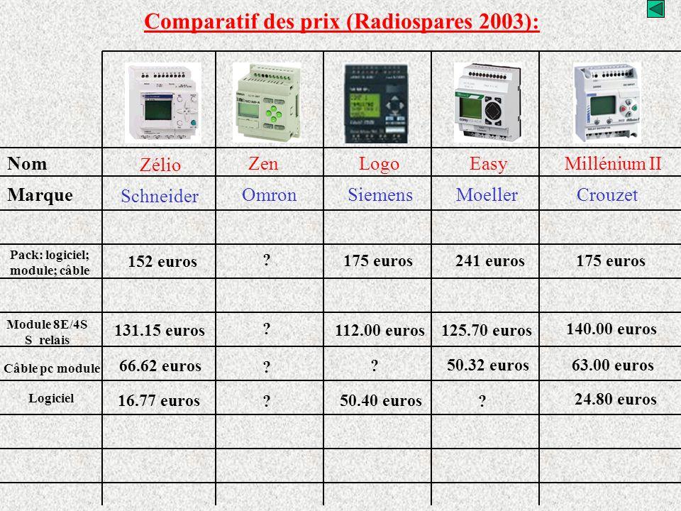 Comparatif des prix (Radiospares 2003):