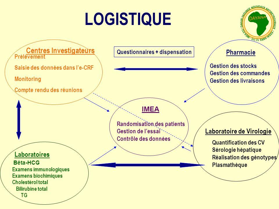 LOGISTIQUE Centres Investigateurs Pharmacie IMEA