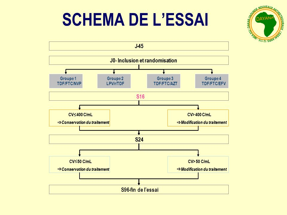 SCHEMA DE L'ESSAI J J - - 45 45 J0 J0 - - Inclusion et randomisation
