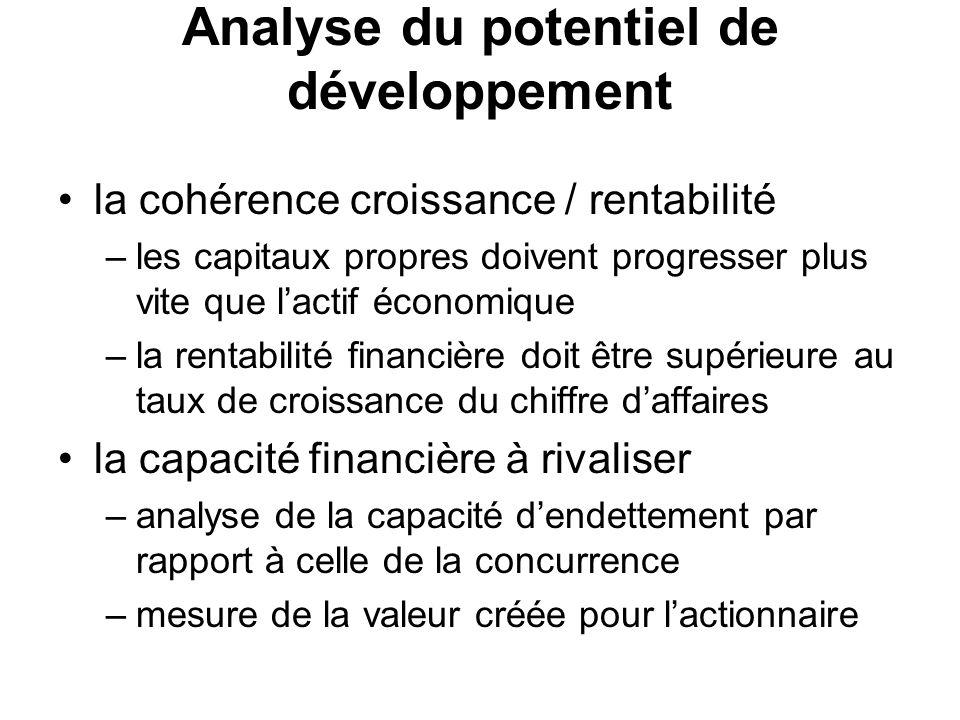 Analyse du potentiel de développement