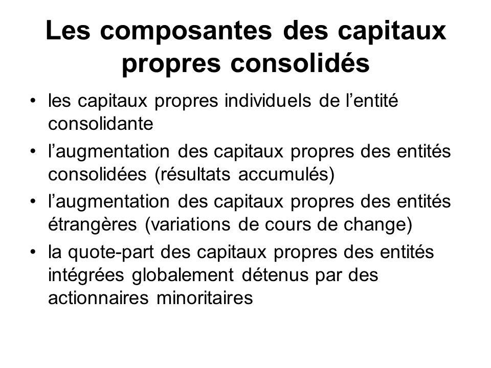 Les composantes des capitaux propres consolidés