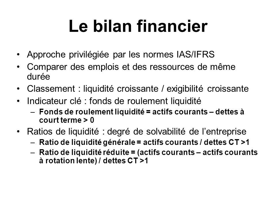 Le bilan financier Approche privilégiée par les normes IAS/IFRS
