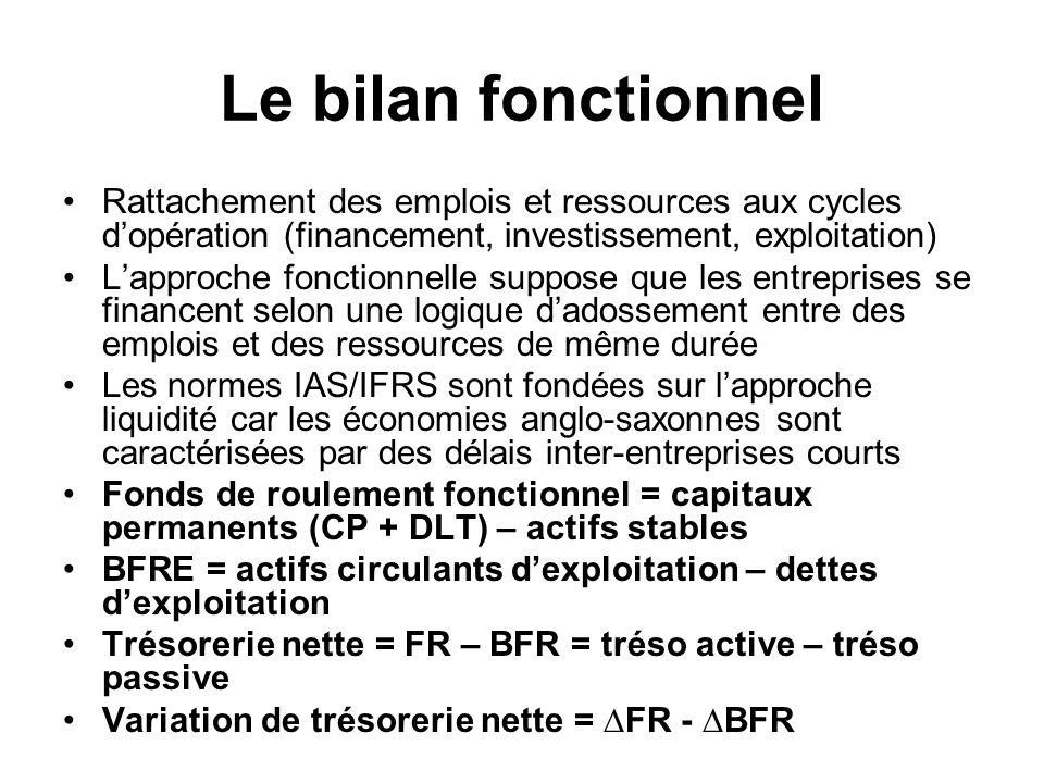 Le bilan fonctionnel Rattachement des emplois et ressources aux cycles d'opération (financement, investissement, exploitation)
