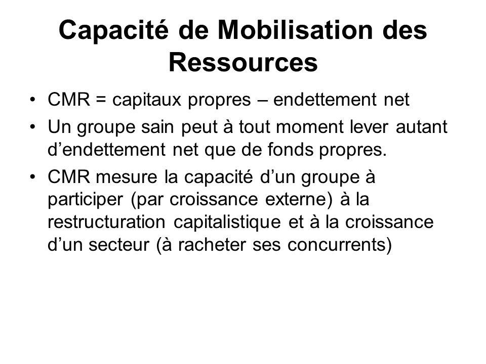 Capacité de Mobilisation des Ressources