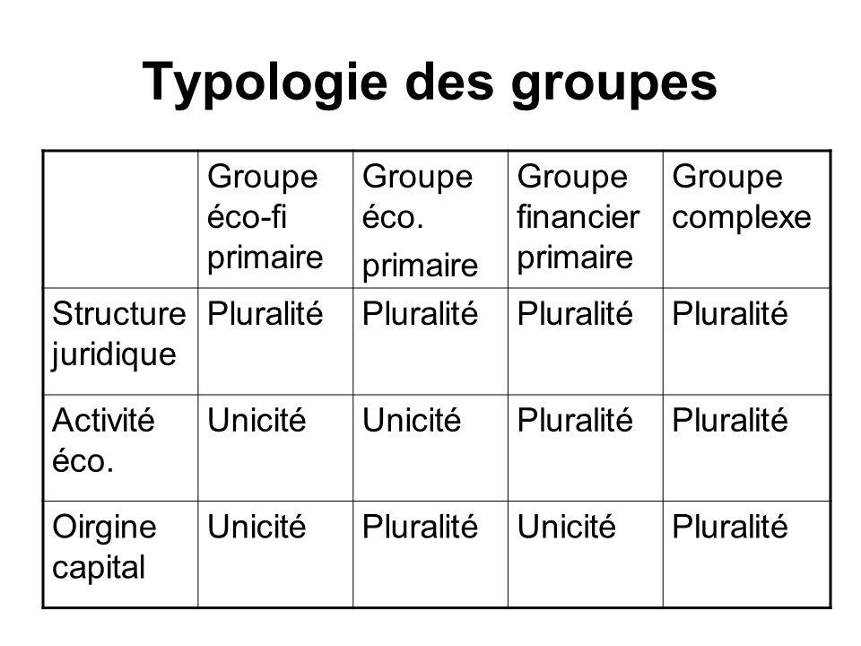 Typologie des groupes Groupe éco-fi primaire Groupe éco. primaire