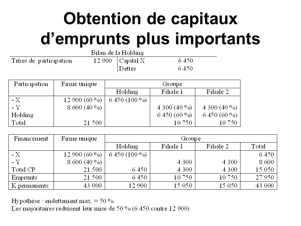 Obtention de capitaux d'emprunts plus importants