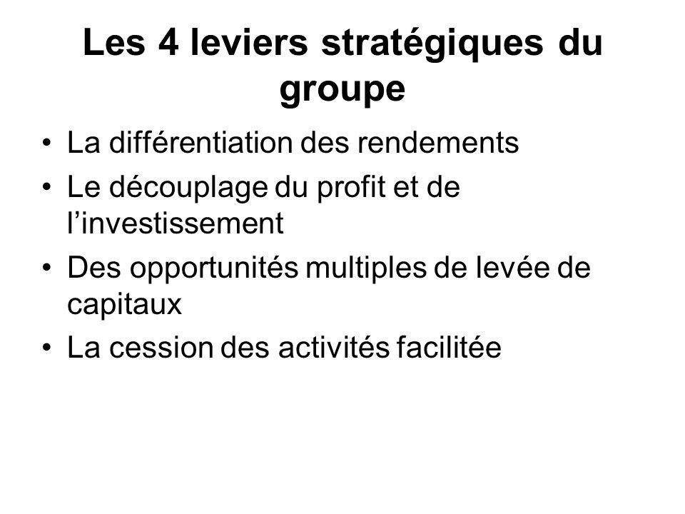 Les 4 leviers stratégiques du groupe