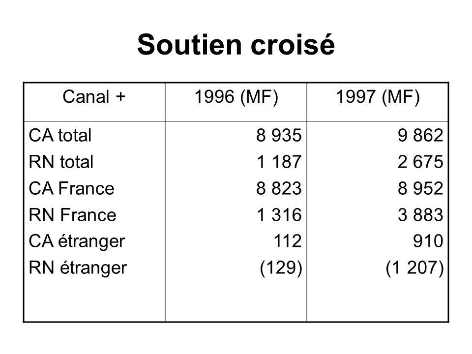 Soutien croisé Canal + 1996 (MF) 1997 (MF) CA total RN total CA France