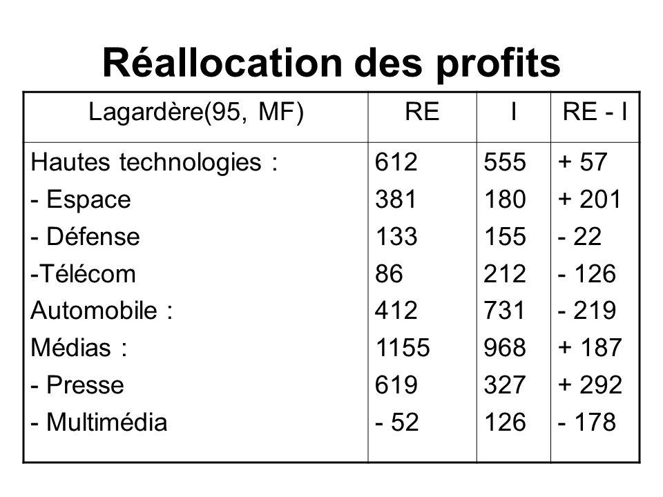 Réallocation des profits