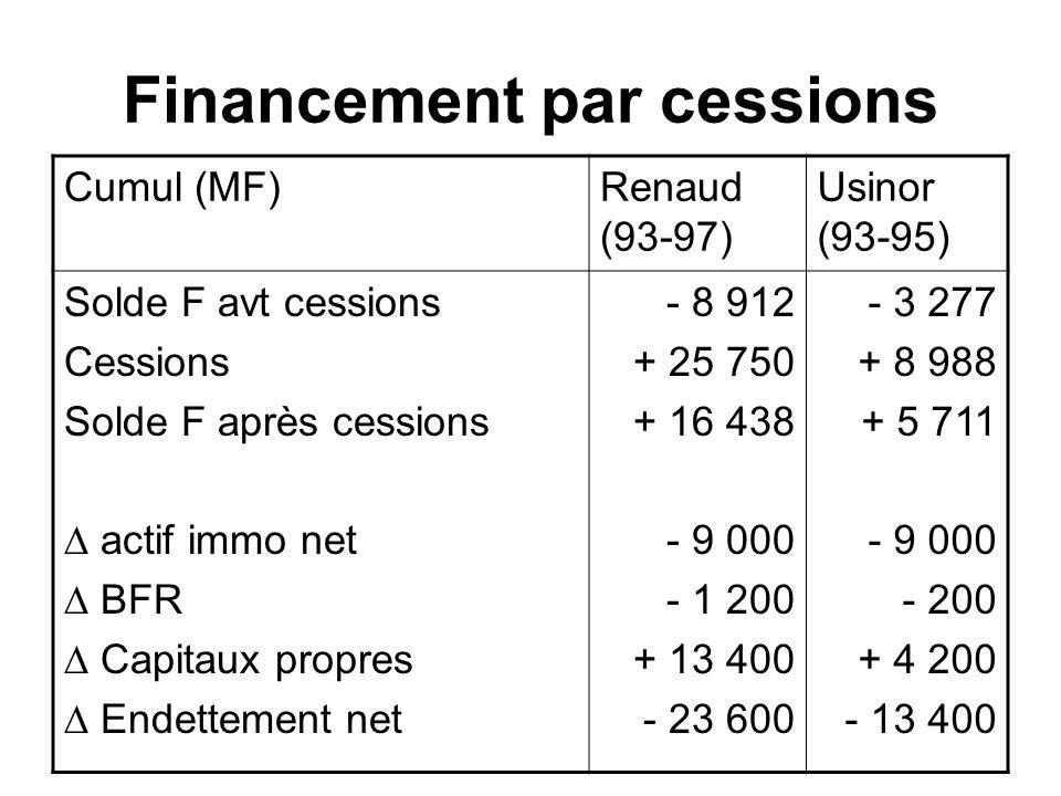 Financement par cessions