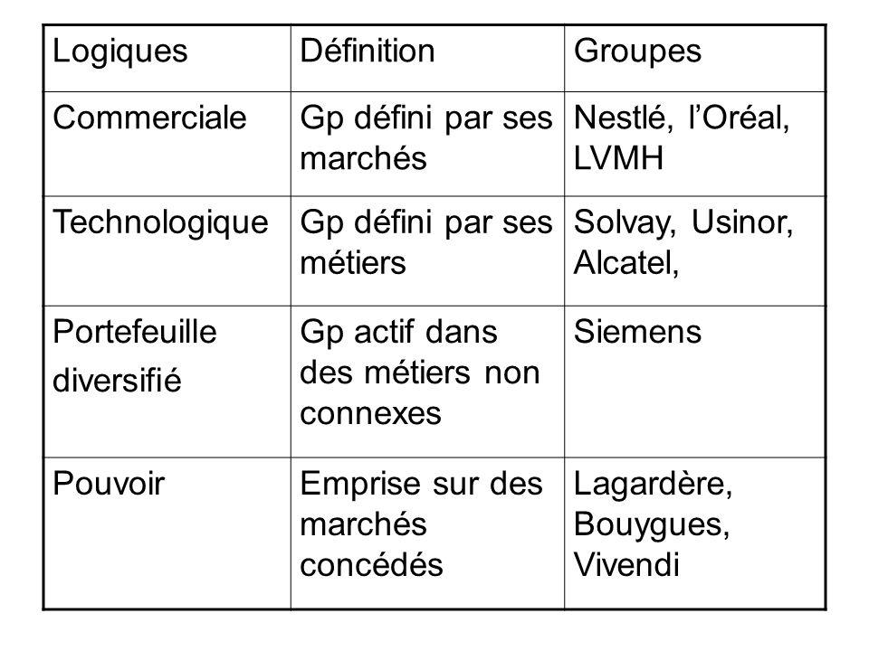Logiques Définition. Groupes. Commerciale. Gp défini par ses marchés. Nestlé, l'Oréal, LVMH. Technologique.