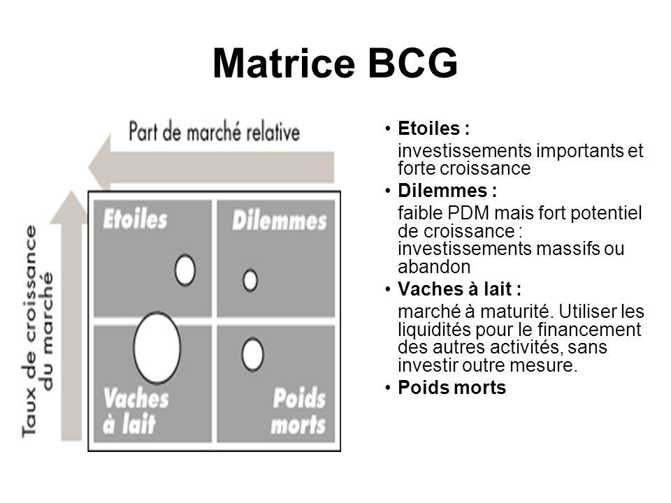 Matrice BCG Etoiles : investissements importants et forte croissance