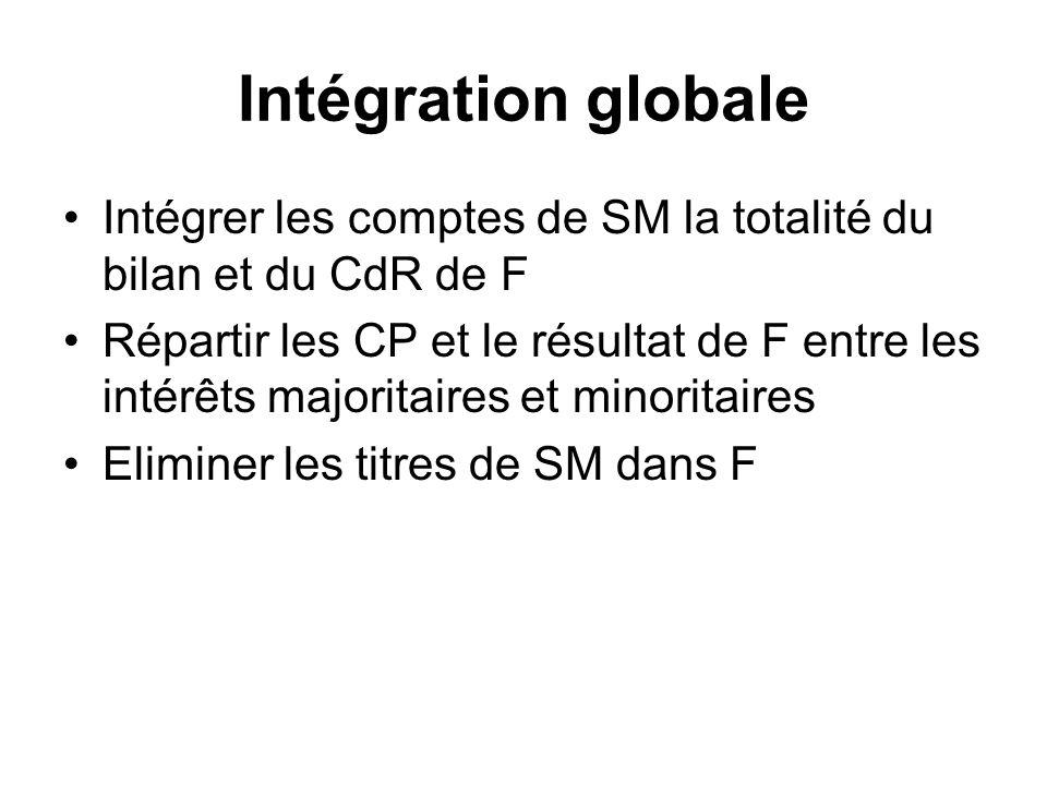 Intégration globale Intégrer les comptes de SM la totalité du bilan et du CdR de F.