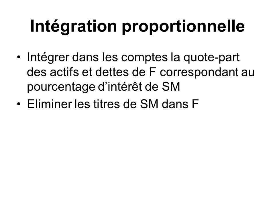 Intégration proportionnelle