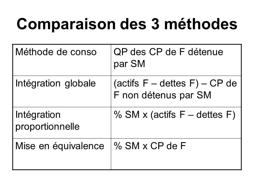 Comparaison des 3 méthodes
