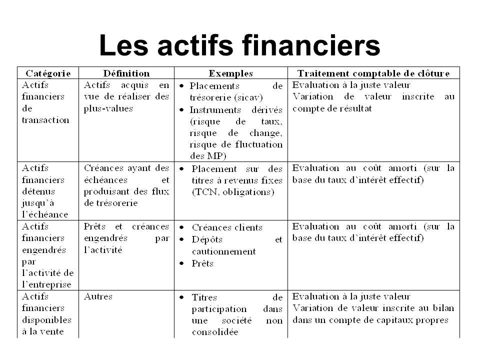 Les actifs financiers