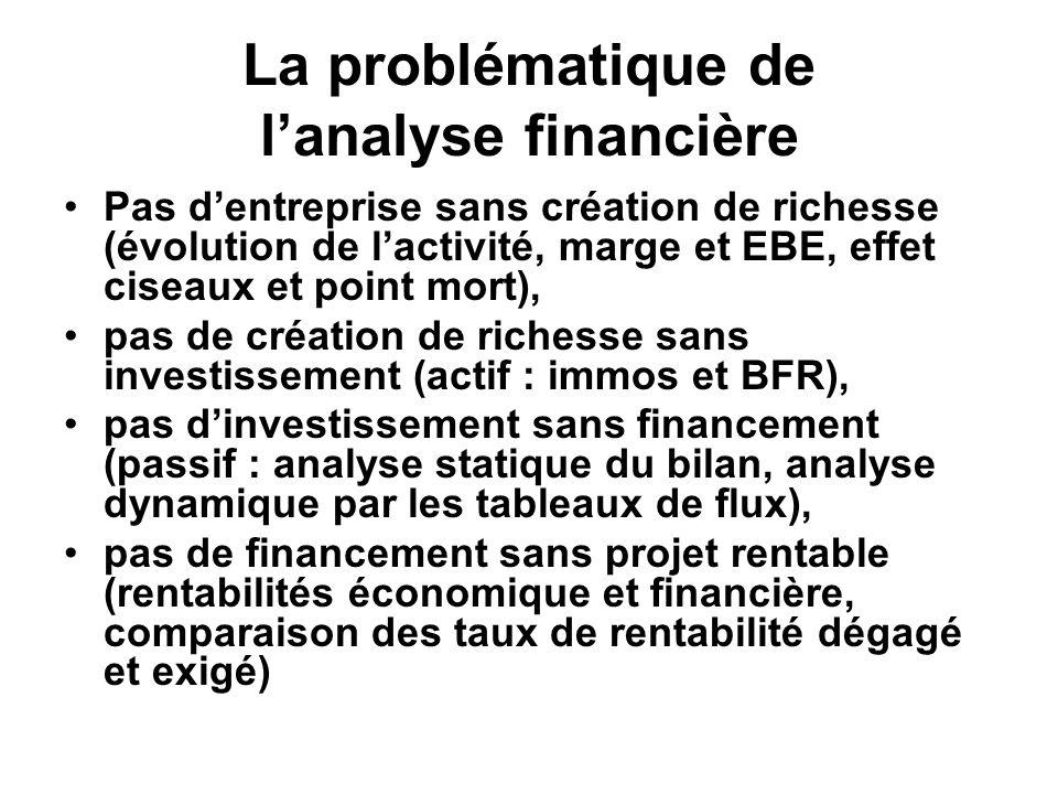 La problématique de l'analyse financière