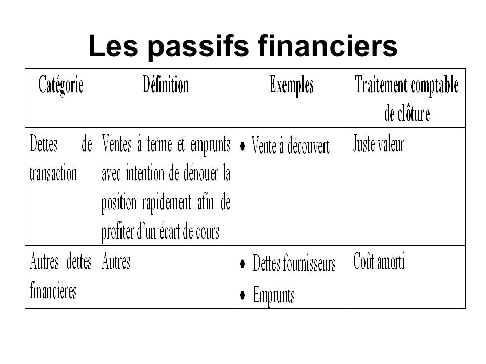 Les passifs financiers