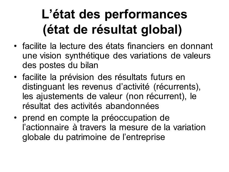 L'état des performances (état de résultat global)