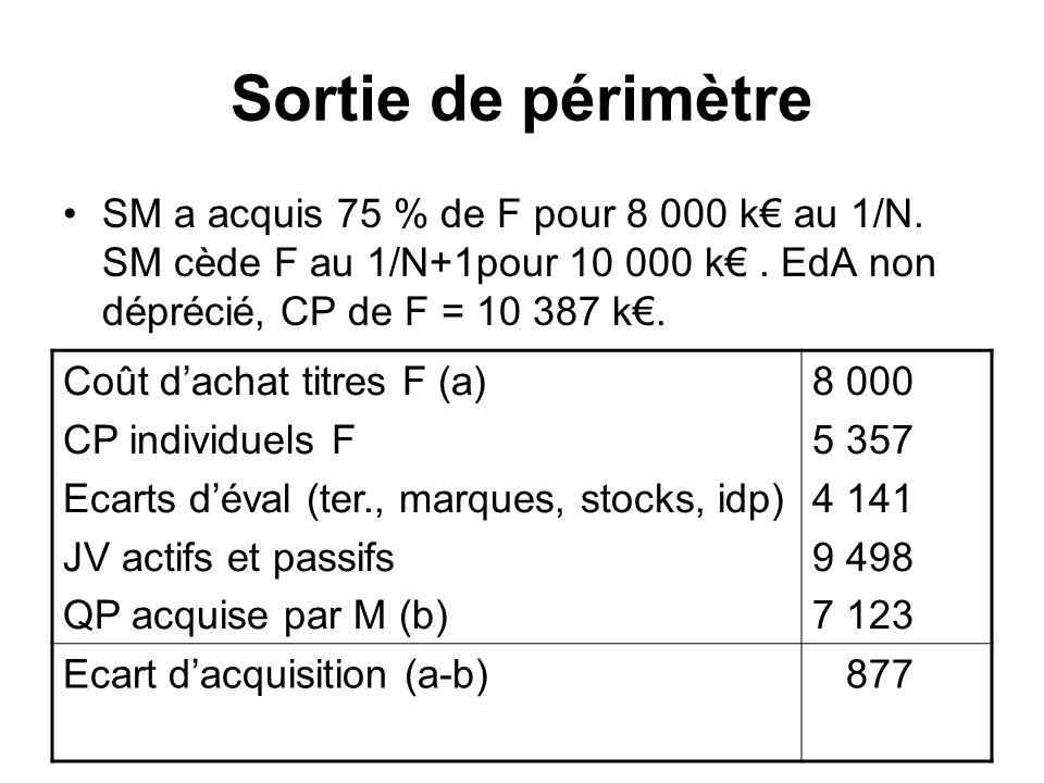 Sortie de périmètre SM a acquis 75 % de F pour 8 000 k€ au 1/N. SM cède F au 1/N+1pour 10 000 k€ . EdA non déprécié, CP de F = 10 387 k€.