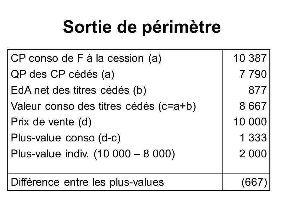 Sortie de périmètre CP conso de F à la cession (a) QP des CP cédés (a)