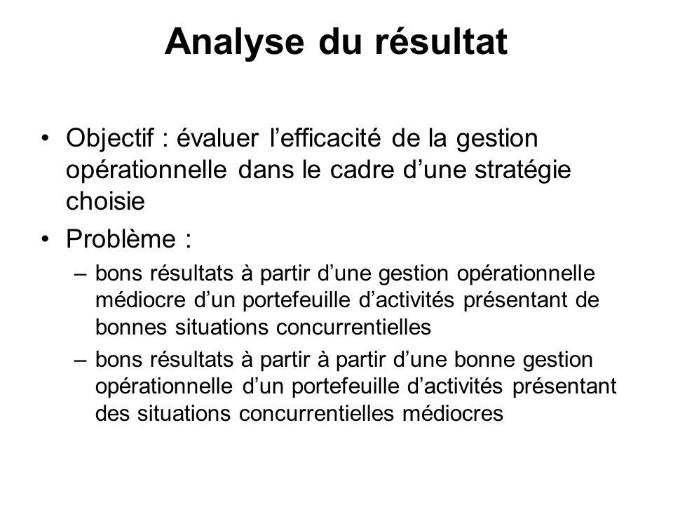 Analyse du résultat Objectif : évaluer l'efficacité de la gestion opérationnelle dans le cadre d'une stratégie choisie.