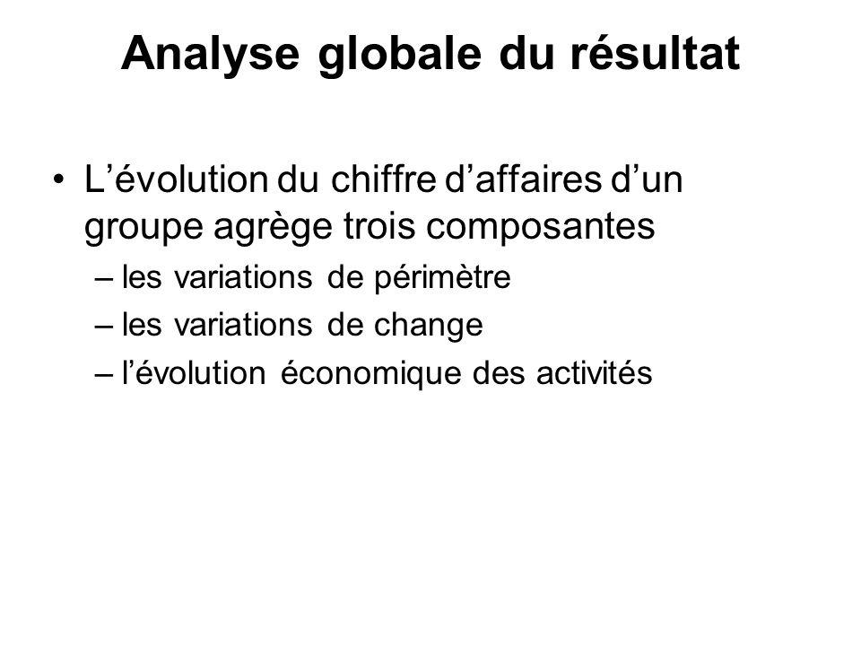 Analyse globale du résultat