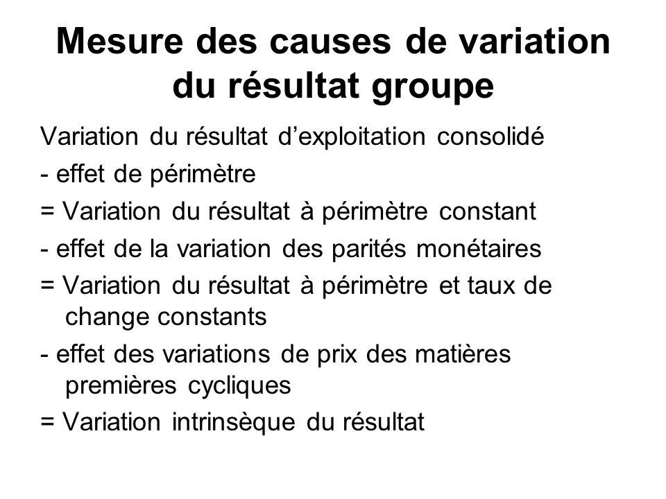 Mesure des causes de variation du résultat groupe