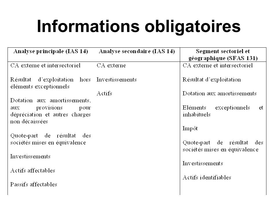 Informations obligatoires