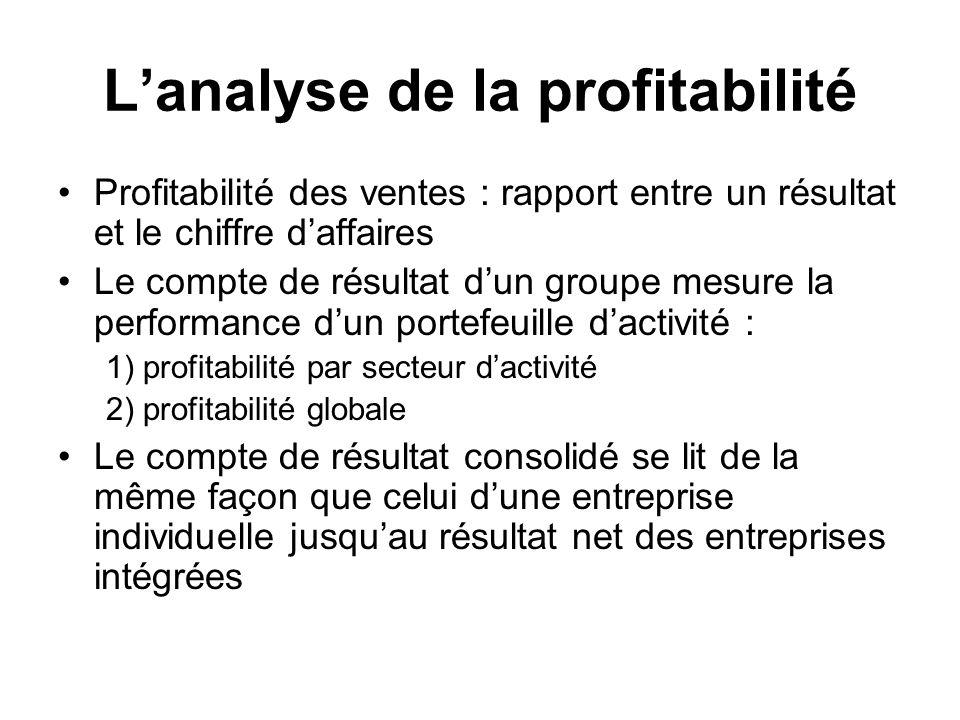 L'analyse de la profitabilité