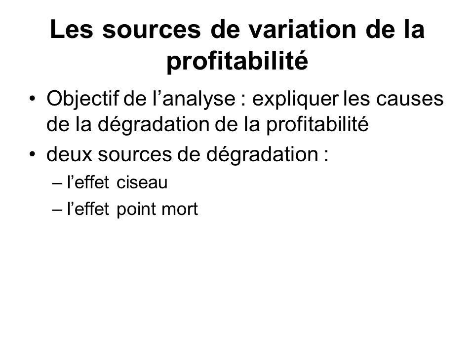 Les sources de variation de la profitabilité