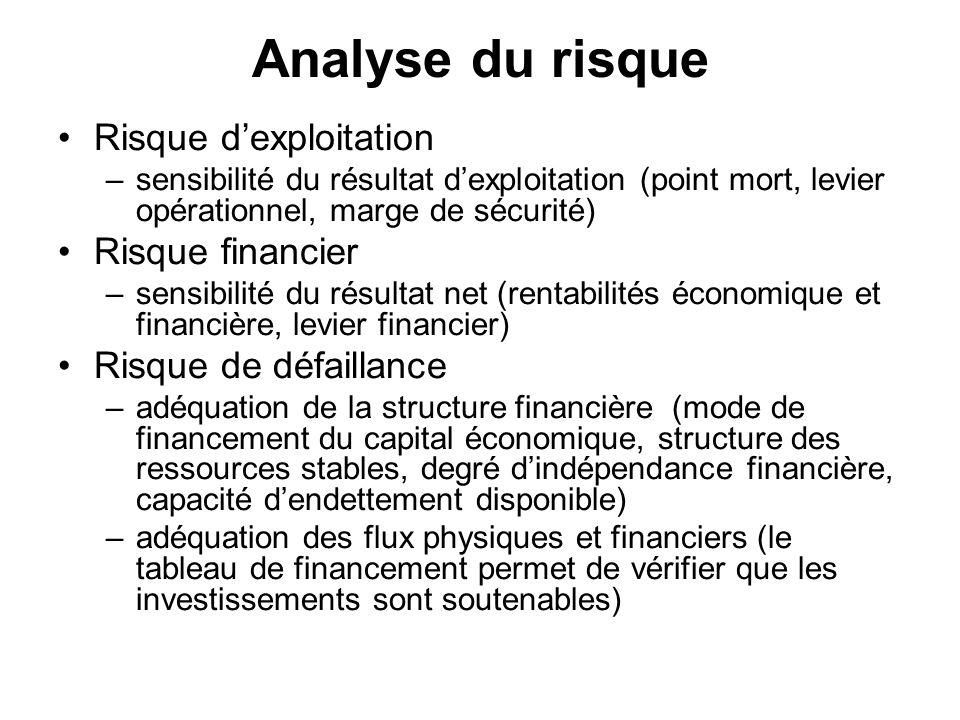 Analyse du risque Risque d'exploitation Risque financier