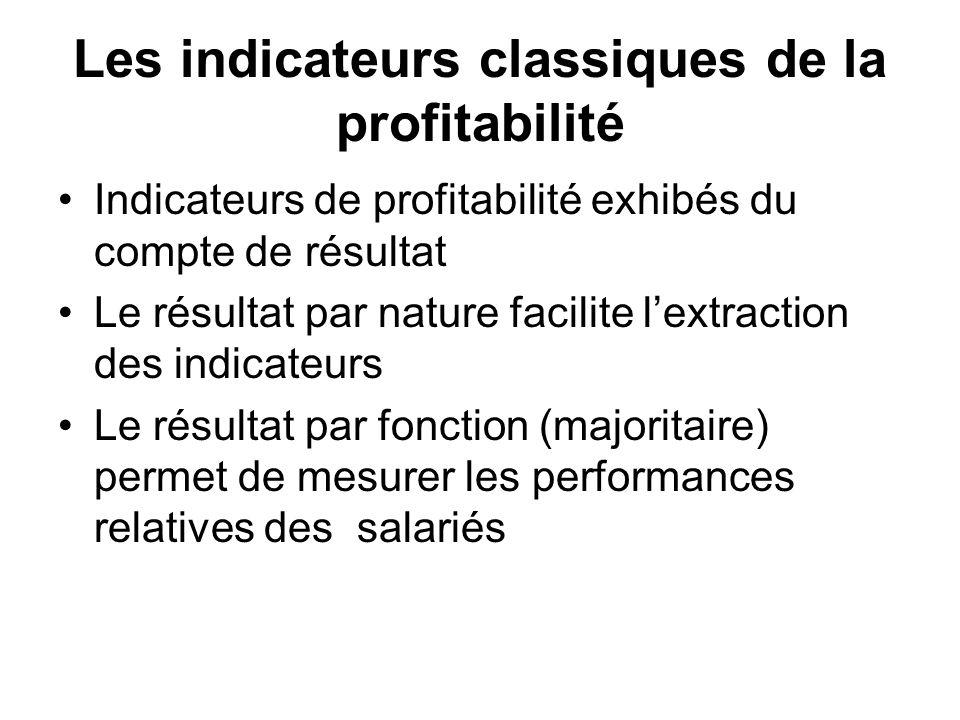 Les indicateurs classiques de la profitabilité