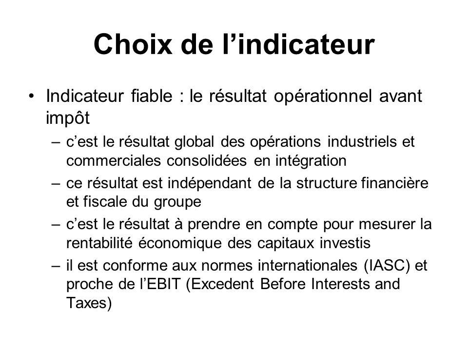 Choix de l'indicateur Indicateur fiable : le résultat opérationnel avant impôt.