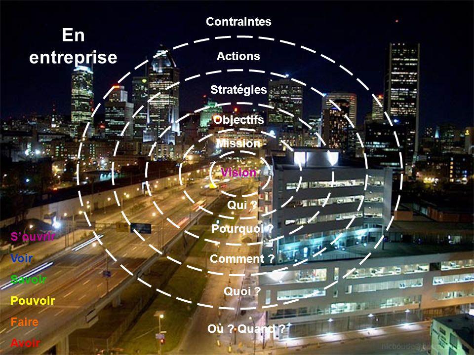 En entreprise Contraintes Actions Stratégies Objectifs Mission Vision