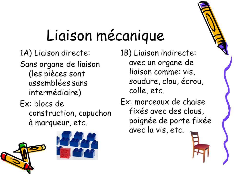 Liaison mécanique 1A) Liaison directe: