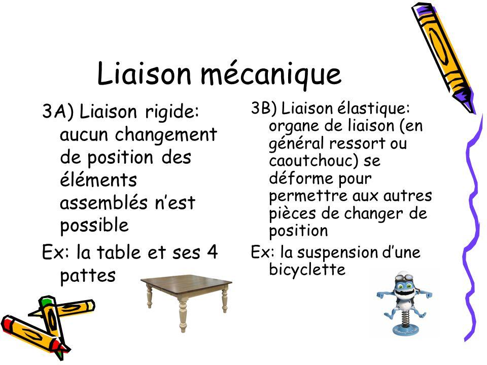 Liaison mécanique 3A) Liaison rigide: aucun changement de position des éléments assemblés n'est possible.