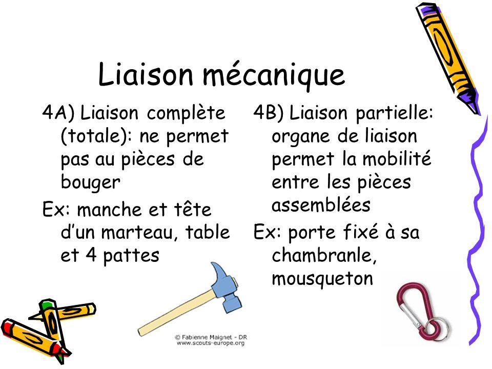Liaison mécanique4A) Liaison complète (totale): ne permet pas au pièces de bouger. Ex: manche et tête d'un marteau, table et 4 pattes.