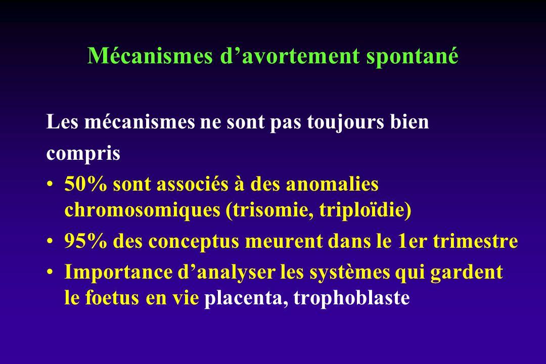 Mécanismes d'avortement spontané