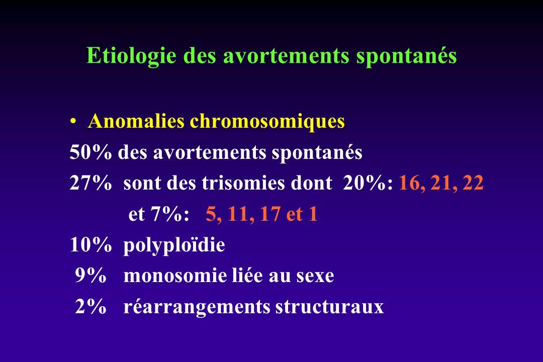 Etiologie des avortements spontanés