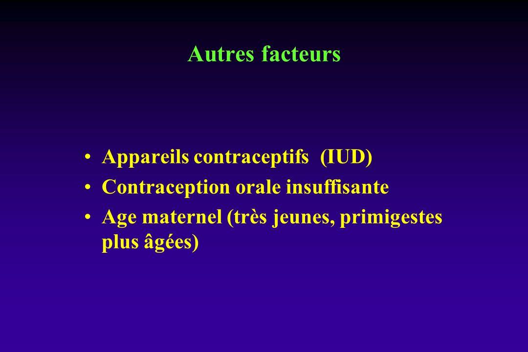 Autres facteurs Appareils contraceptifs (IUD)