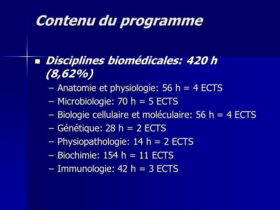 Contenu du programme Disciplines biomédicales: 420 h (8,62%)