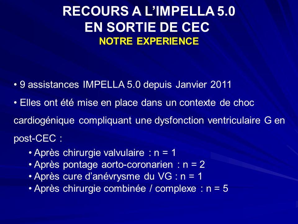 RECOURS A L'IMPELLA 5.0 EN SORTIE DE CEC