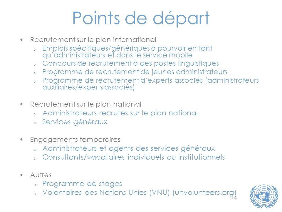 Points de départ Administrateurs recrutés sur le plan national