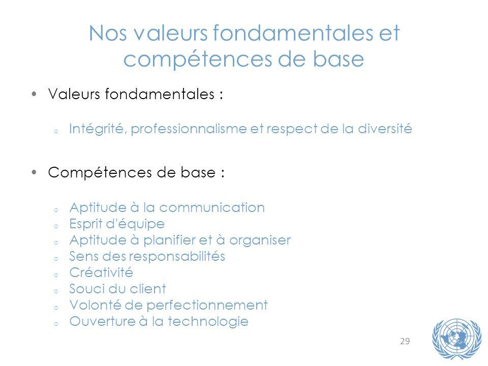 Nos valeurs fondamentales et compétences de base