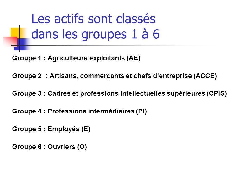 Les actifs sont classés dans les groupes 1 à 6
