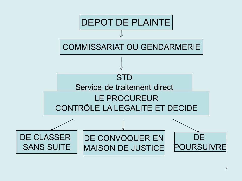 DEPOT DE PLAINTE DEPOT DEPLAINTE COMMISSARIAT OU GENDARMERIE STD